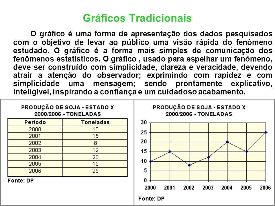 Gráficos Tradicionais O gráfico é uma forma de apresentação dos dados pesquisados com o objetivo de levar ao público uma visão rápida do fenômeno estu
