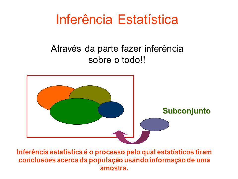 Inferência Estatística Através da parte fazer inferência sobre o todo!! Subconjunto Inferência estatística é o processo pelo qual estatísticos tiram c