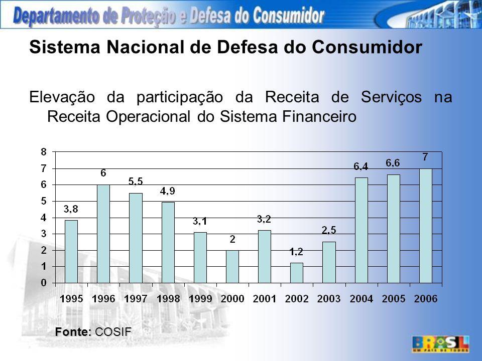 Sistema Nacional de Defesa do Consumidor Elevação da participação da Receita de Serviços na Receita Operacional do Sistema Financeiro Fonte: COSIF