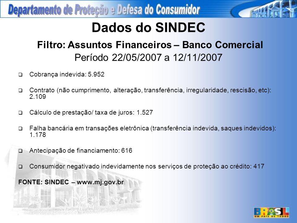 Dados do SINDEC Filtro: Assuntos Financeiros – Banco Comercial Período 22/05/2007 a 12/11/2007 Cobrança indevida: 5.952 Contrato (não cumprimento, alteração, transferência, irregularidade, rescisão, etc): 2.109 Cálculo de prestação/ taxa de juros: 1.527 Falha bancária em transações eletrônica (transferência indevida, saques indevidos): 1.178 Antecipação de financiamento: 616 Consumidor negativado indevidamente nos serviços de proteção ao crédito: 417 FONTE: SINDEC – www.mj.gov.br