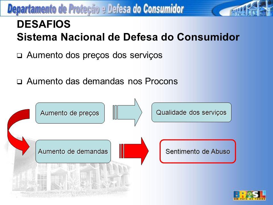 DESAFIOS Sistema Nacional de Defesa do Consumidor Aumento dos preços dos serviços Aumento das demandas nos Procons Aumento de preços Qualidade dos serviços Aumento de demandas Sentimento de Abuso