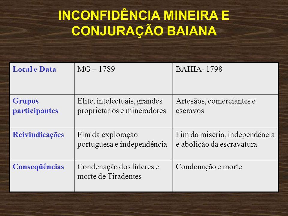 DIFERENÇAS ENTRE AS REVOLTAS -Não fazia parte dos objetivos da Inconfidência Mineira a abolição dos escravos, até porque os líderes eram donos de escravos.