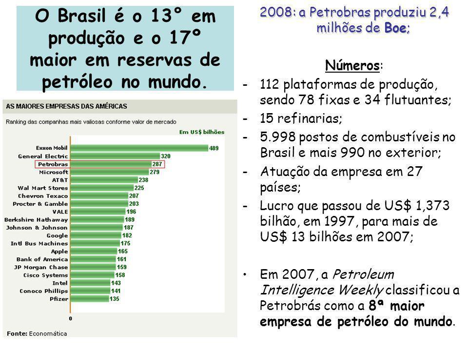 O Brasil é o 13° em produção e o 17º maior em reservas de petróleo no mundo. 2008: a Petrobras produziu 2,4 milhões de Boe; Números: -112 plataformas