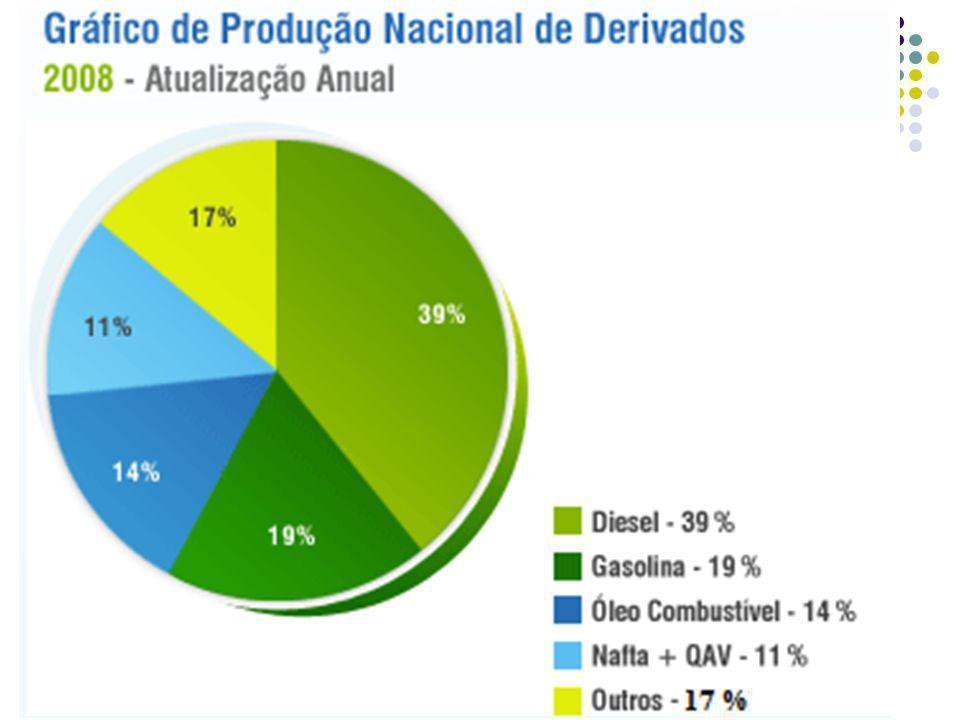 Origem do petróleo processado no Brasil