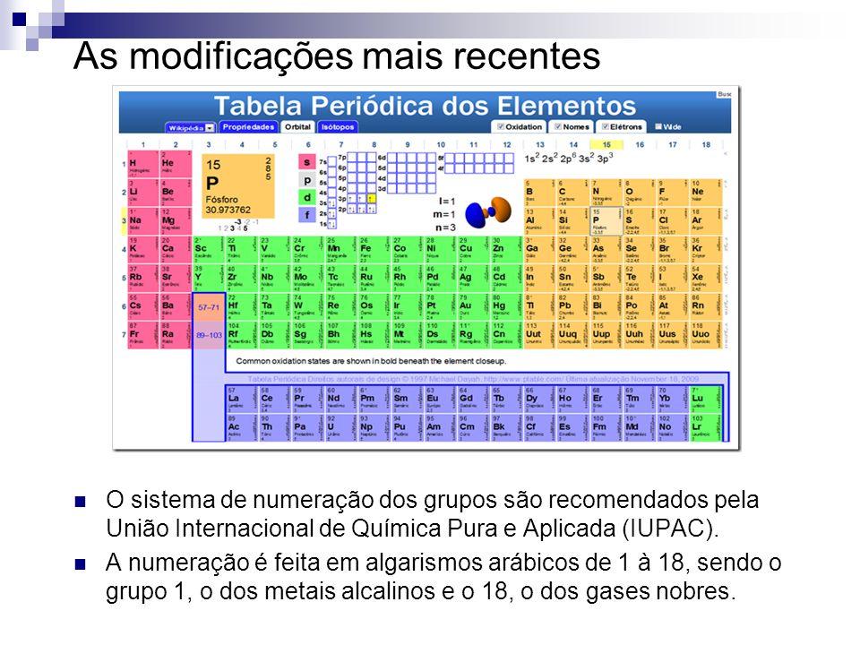 As modificações mais recentes O sistema de numeração dos grupos são recomendados pela União Internacional de Química Pura e Aplicada (IUPAC). A numera