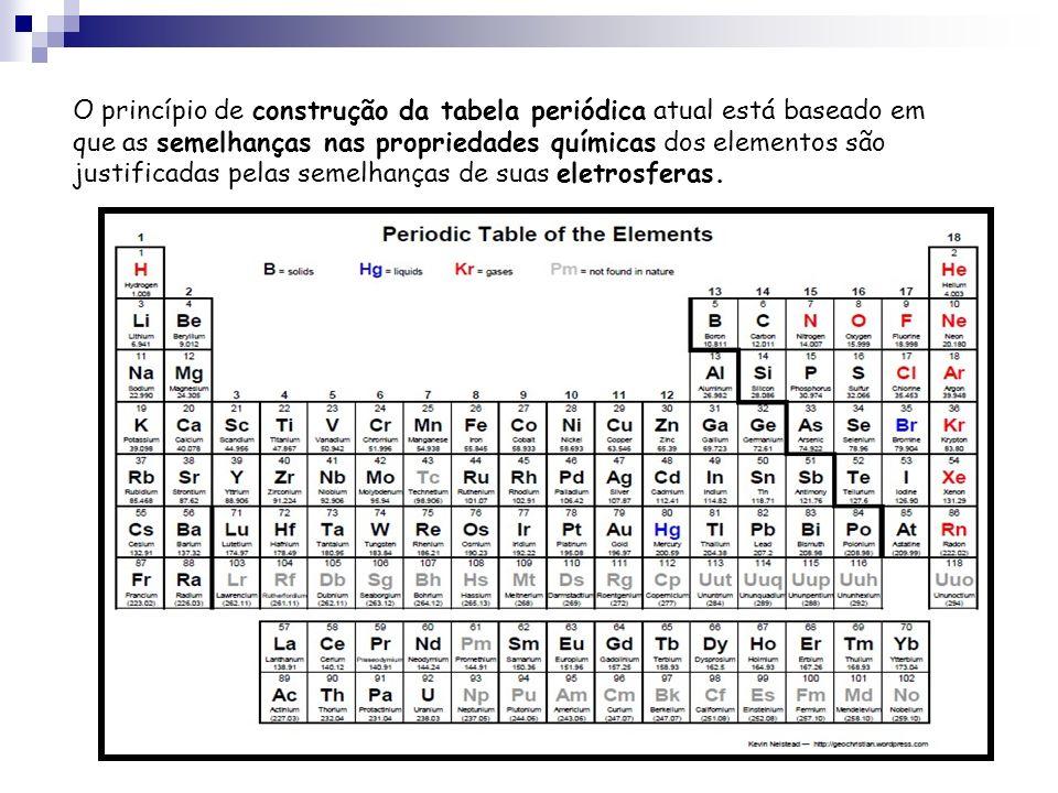 O princípio de construção da tabela periódica atual está baseado em que as semelhanças nas propriedades químicas dos elementos são justificadas pelas
