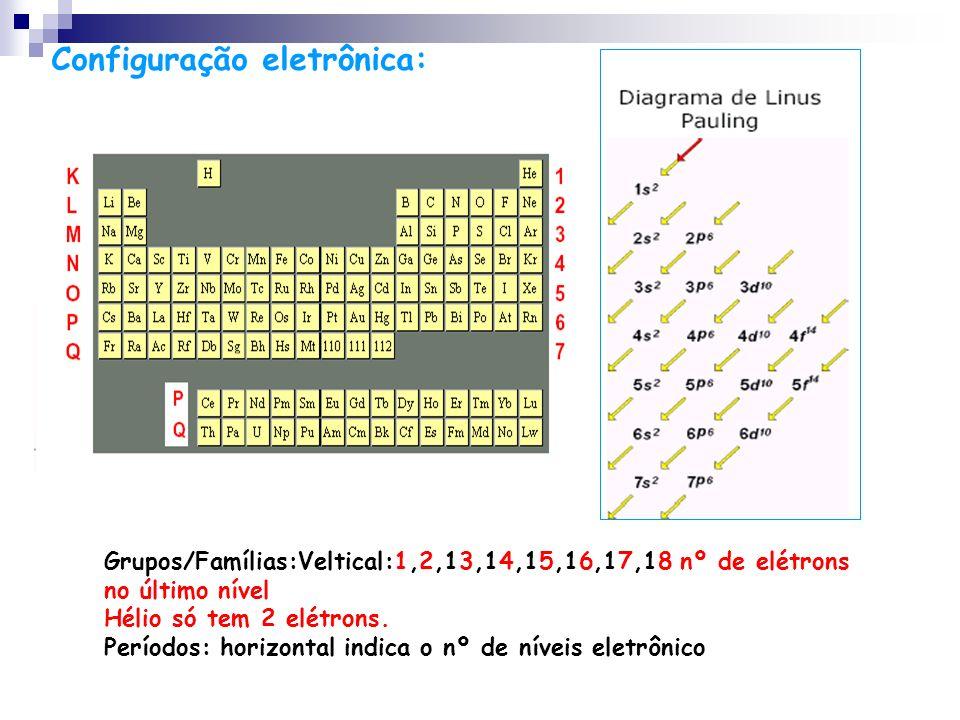 Configuração eletrônica: Grupos/Famílias:Veltical:1,2,13,14,15,16,17,18 nº de elétrons no último nível Hélio só tem 2 elétrons. Períodos: horizontal i