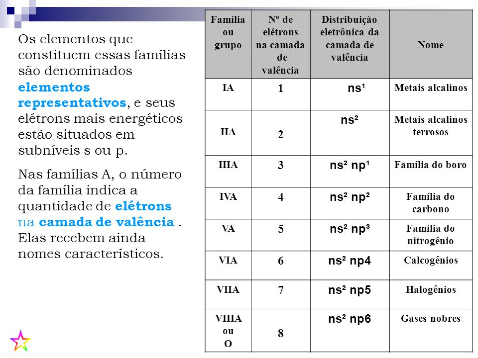 Os elementos que constituem essas famílias são denominados elementos representativos, e seus elétrons mais energéticos estão situados em subníveis s o