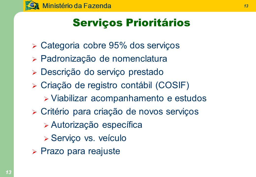 Ministério da Fazenda 13 Serviços Prioritários Categoria cobre 95% dos serviços Padronização de nomenclatura Descrição do serviço prestado Criação de registro contábil (COSIF) Viabilizar acompanhamento e estudos Critério para criação de novos serviços Autorização específica Serviço vs.