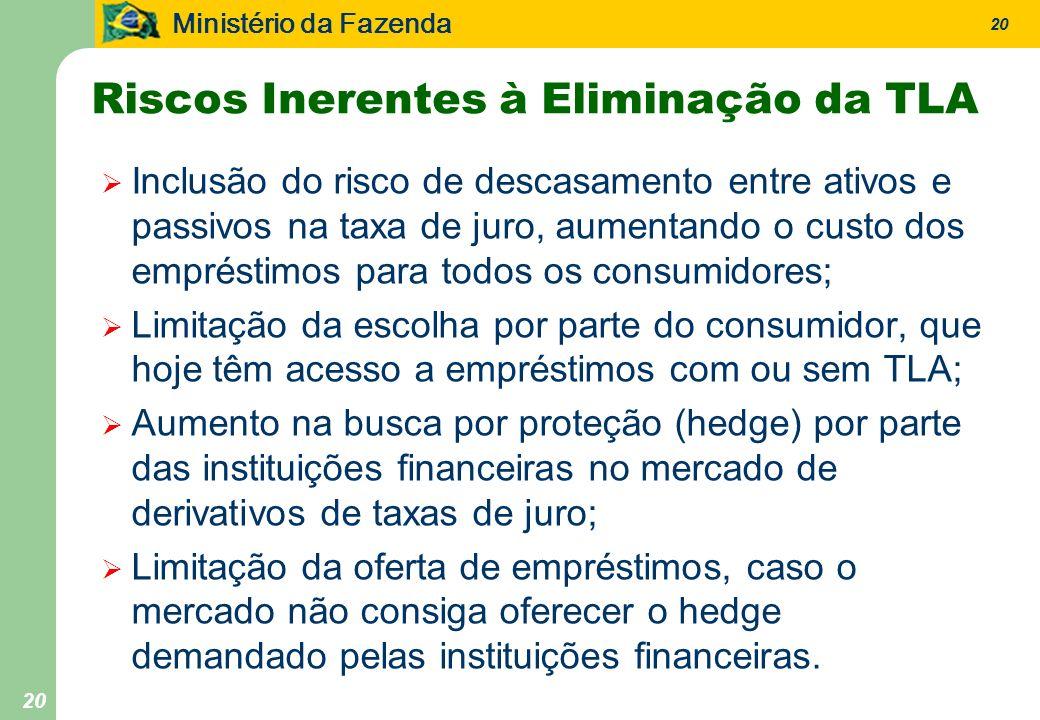 Ministério da Fazenda 20 Riscos Inerentes à Eliminação da TLA Inclusão do risco de descasamento entre ativos e passivos na taxa de juro, aumentando o