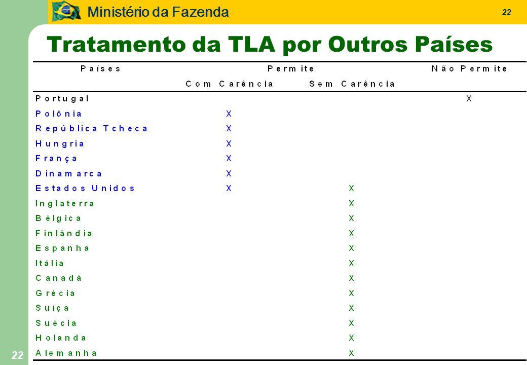 Ministério da Fazenda 22 Tratamento da TLA por Outros Países