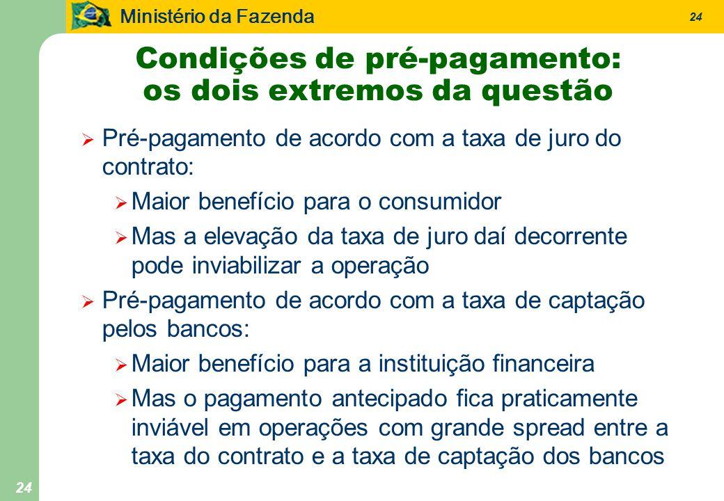 Ministério da Fazenda 24 Condições de pré-pagamento: os dois extremos da questão Pré-pagamento de acordo com a taxa de juro do contrato: Maior benefíc