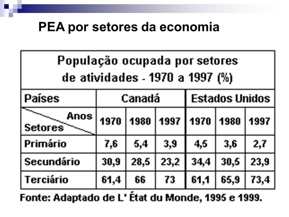 Região Nordeste: 60% das indústrias do país (região industrial mais tradicional), que passa hoje pelo processo de fuga industrial; Regiões Sul e Sudes