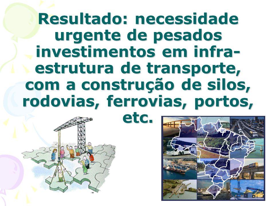 Resultado: necessidade urgente de pesados investimentos em infra- estrutura de transporte, com a construção de silos, rodovias, ferrovias, portos, etc