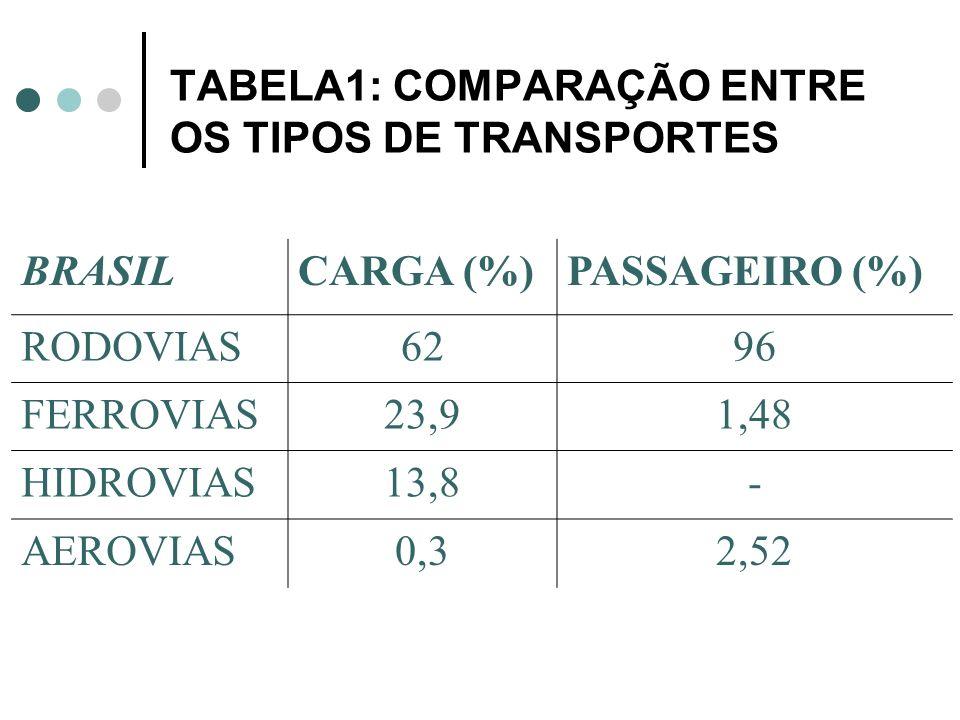 TABELA1: COMPARAÇÃO ENTRE OS TIPOS DE TRANSPORTES BRASILCARGA (%)PASSAGEIRO (%) RODOVIAS6296 FERROVIAS23,91,48 HIDROVIAS13,8- AEROVIAS0,32,52