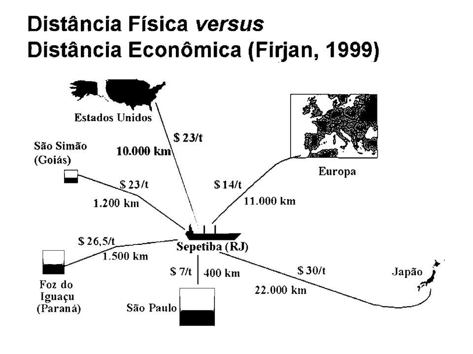 Tabela 2: Transporte de cargas em outros países RodoviasFerroviasHidrovias EUA25%50%25% Rússia5%82%13% Japão20%38%42% Brasil62%23,9%13,8%