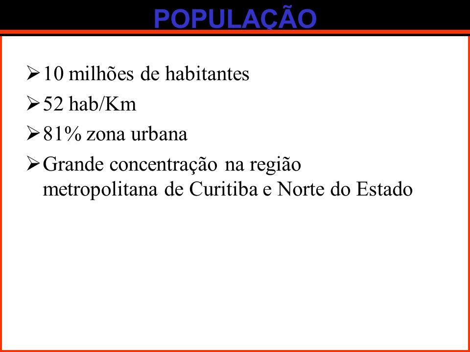 POPULAÇÃO 10 milhões de habitantes 52 hab/Km 81% zona urbana Grande concentração na região metropolitana de Curitiba e Norte do Estado