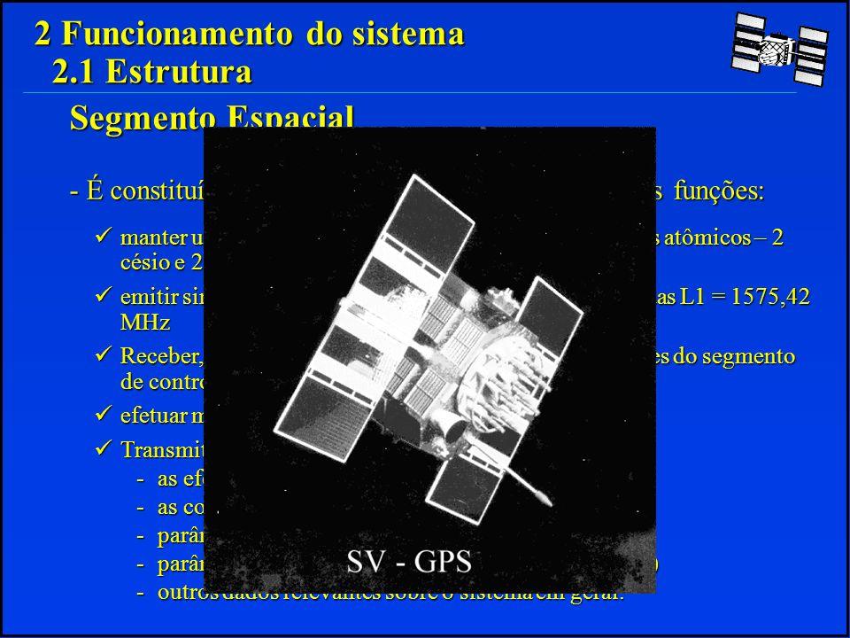 -Registra os sinais GPS a seu alcance -Recebe dados das 4 Estações de Monitoramento -Efetua medições meteorológicas -Processa os dados e os transmite para as estações de monotoramento -Envia dados para os SVs a seu alcance; 2 Funcionamento do sistema 2.1 Estrutura Segmento de Controle - É constituído por 1 Estação Master e 4 Estações de Monitoramento Estação Master Estação Master -Registra os sinais GPS -Envia e recebe dados da Estação Master -Efetua medições meteorológicas -Envia dados para os SVs.