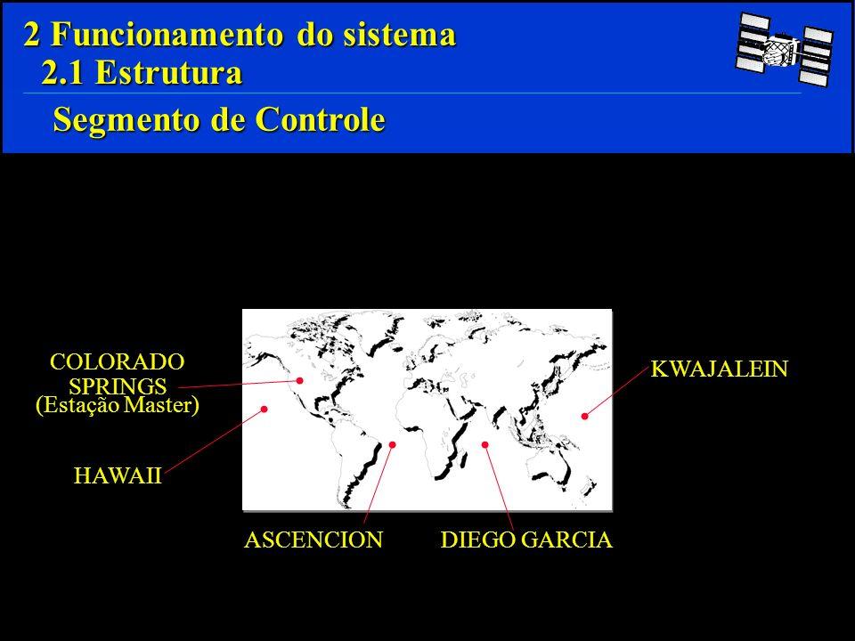 Receptores Receptores Algoritmos Algoritmos Softwares Softwares 2 Funcionamento do sistema 2.1 Estrutura Segmento do Usuário - Compreende o conjunto de usuários civis e militares do sistema GPS, incluindo :