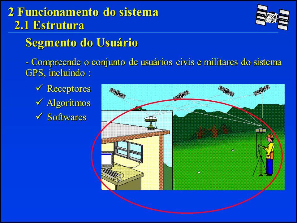 2 Funcionamento do sistema 2.6 Principais Erros do Sistema GPS ORIGEM DO ERROABSOLUTO PSEUDO-DISTÂNCIA RELATIVO PSEUDO-DISTÂNCIA Relógio Satélite1m Efemérides Satélite1m S/A10m Troposfera1m Ionosfera10m Ruído na Pseudo-Dist.1m Ruído no Receptor1m Multicaminhamento0,5m RMS15,5m1,6m RMS*PDOP=231m3,2m