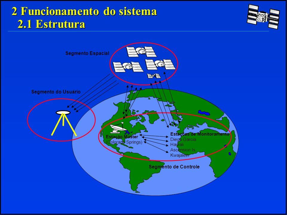 - Onda Eletromagnética - Duas freqüências portadoras L1 - 1575,42 MHz – λ=19,05cm (λ=c/f) L1 - 1575,42 MHz – λ=19,05cm (λ=c/f) L2 - 1227,60 MHz – λ=24,45cm (λ=c/f); L2 - 1227,60 MHz – λ=24,45cm (λ=c/f); - Dois códigos C/A (Clear Access): Código civil, dura 1ms C/A (Clear Access): Código civil, dura 1ms L1 (fase seno); L1 (fase seno); P (Precise Code): Código militar, dura 7dias P (Precise Code): Código militar, dura 7dias L1 (fase cosseno) L1 (fase cosseno) L2 (fase cosseno); L2 (fase cosseno); - Mensagem São codificadas e acrescidas aos códigos C/A e P.