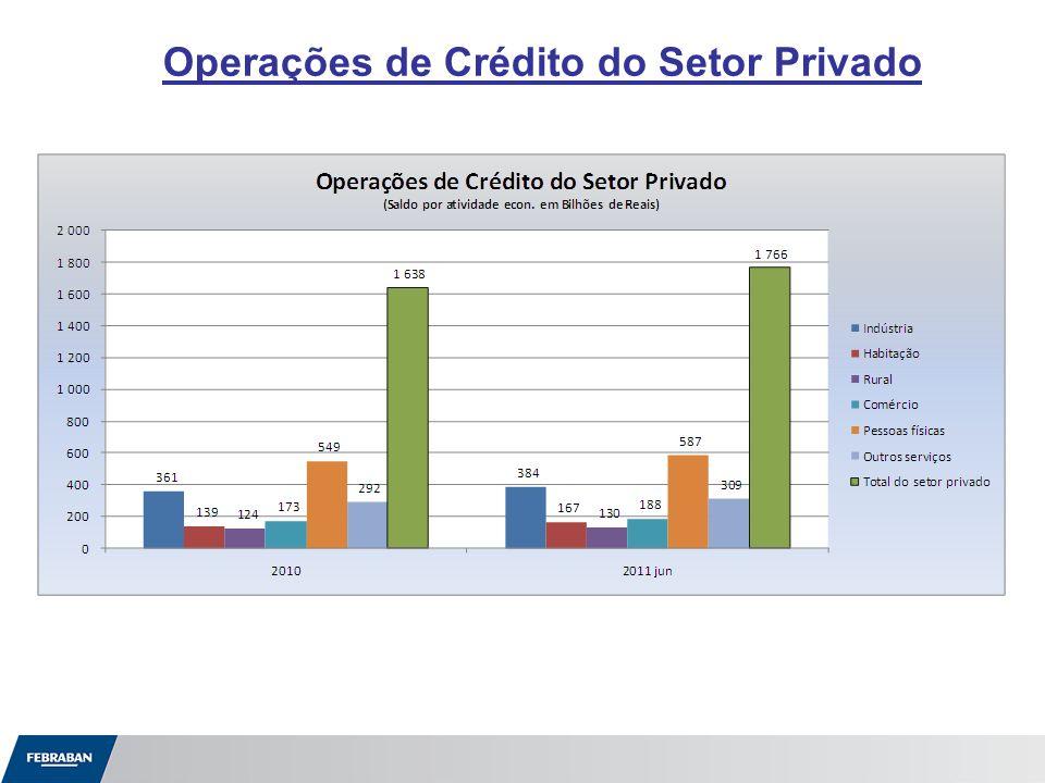 Operações de Crédito do Setor Privado