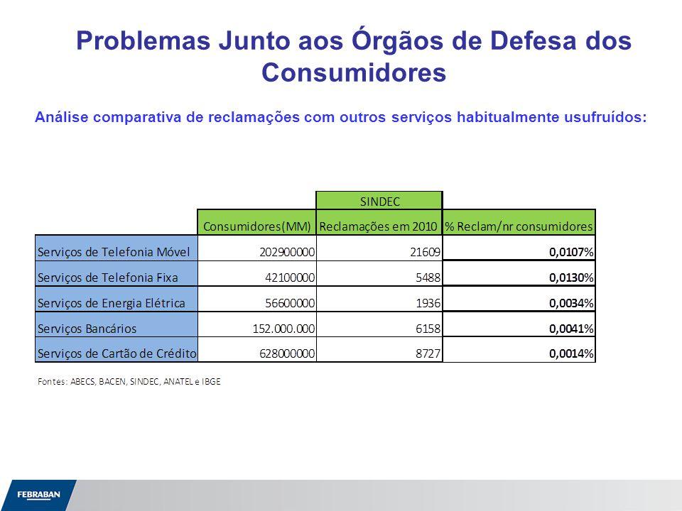 Indicadores de Atendimento Nos SACs,dentro do primeiro semestre de 2011, destacam-se os seguintes dados mensais: Fontes: Banco do Brasil, Bradesco, Citibank, HSBC, Itaú/Unibanco, Santander.