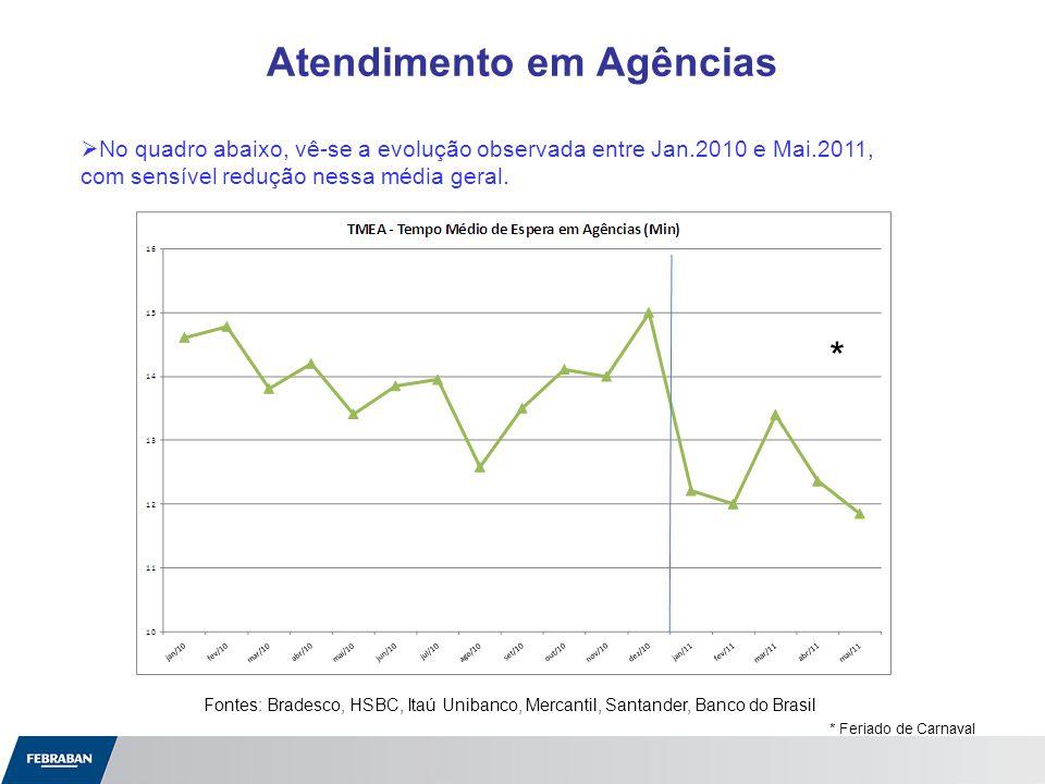 Fontes: Bradesco, HSBC, Itaú Unibanco, Mercantil, Santander, Banco do Brasil * Feriado de Carnaval * No quadro abaixo, vê-se a evolução observada entr