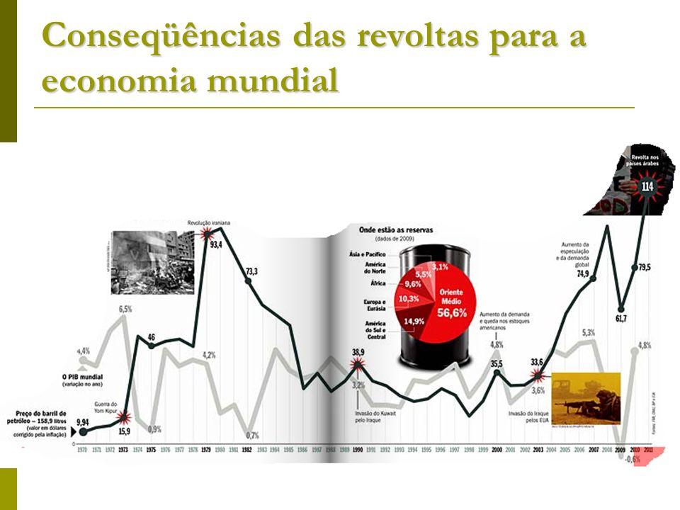 Conseqüências das revoltas para a economia mundial