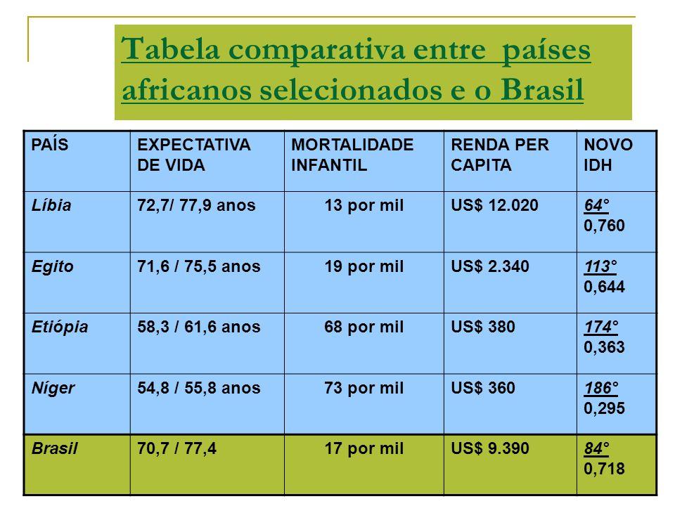 Tabela comparativa entre países africanos selecionados e o Brasil PAÍSEXPECTATIVA DE VIDA MORTALIDADE INFANTIL RENDA PER CAPITA NOVO IDH Líbia72,7/ 77