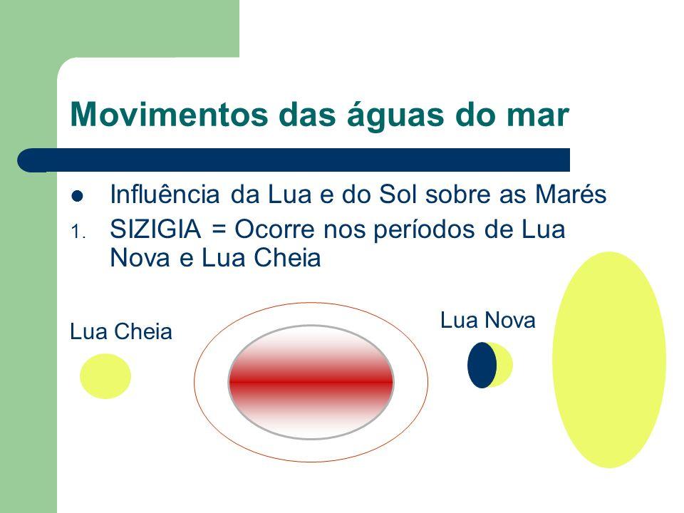 Movimentos das águas do mar Influência da Lua e do Sol sobre as Marés 1.
