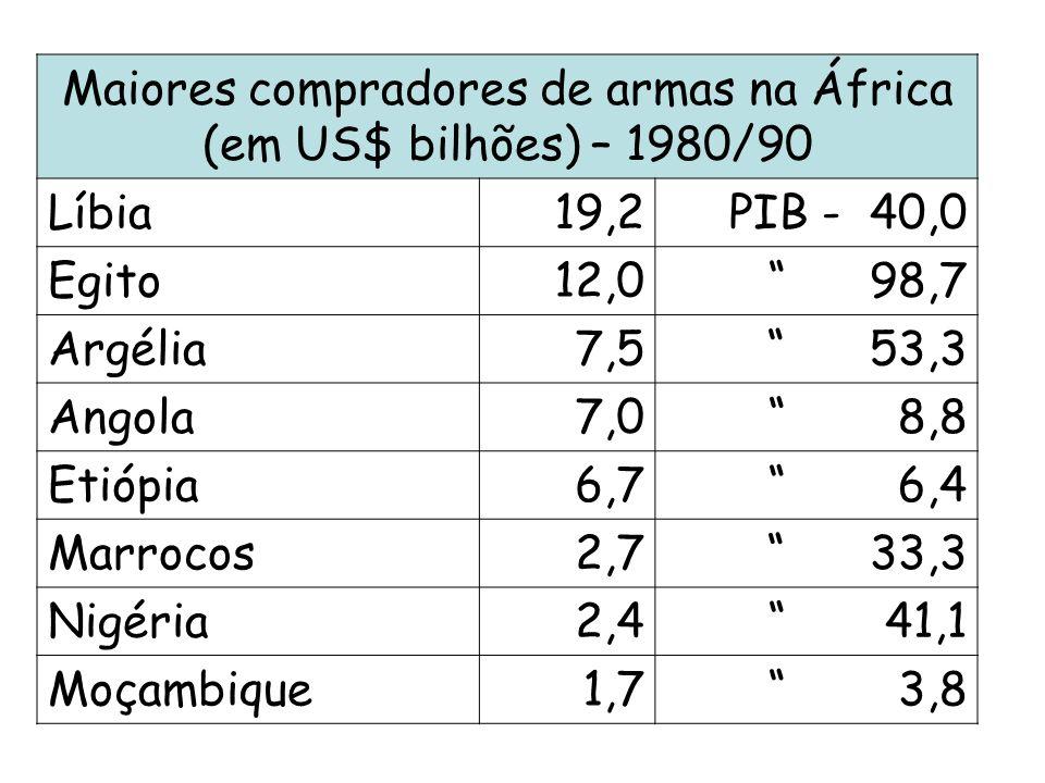 Maiores compradores de armas na África (em US$ bilhões) – 1980/90 Líbia19,2PIB - 40,0 Egito12,0 98,7 Argélia7,5 53,3 Angola7,0 8,8 Etiópia6,7 6,4 Marr
