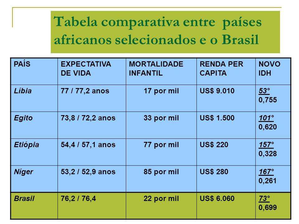 Tabela comparativa entre países africanos selecionados e o Brasil PAÍSEXPECTATIVA DE VIDA MORTALIDADE INFANTIL RENDA PER CAPITA NOVO IDH Líbia77 / 77,