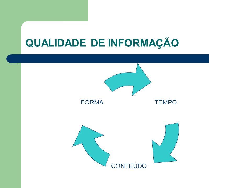 QUALIDADE DE INFORMAÇÃO TEMPO CONTEÚDO FORMA
