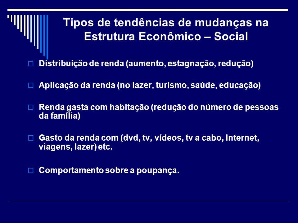 Tipos de tendências de mudanças na Estrutura Econômico – Social Distribuição de renda (aumento, estagnação, redução) Aplicação da renda (no lazer, tur