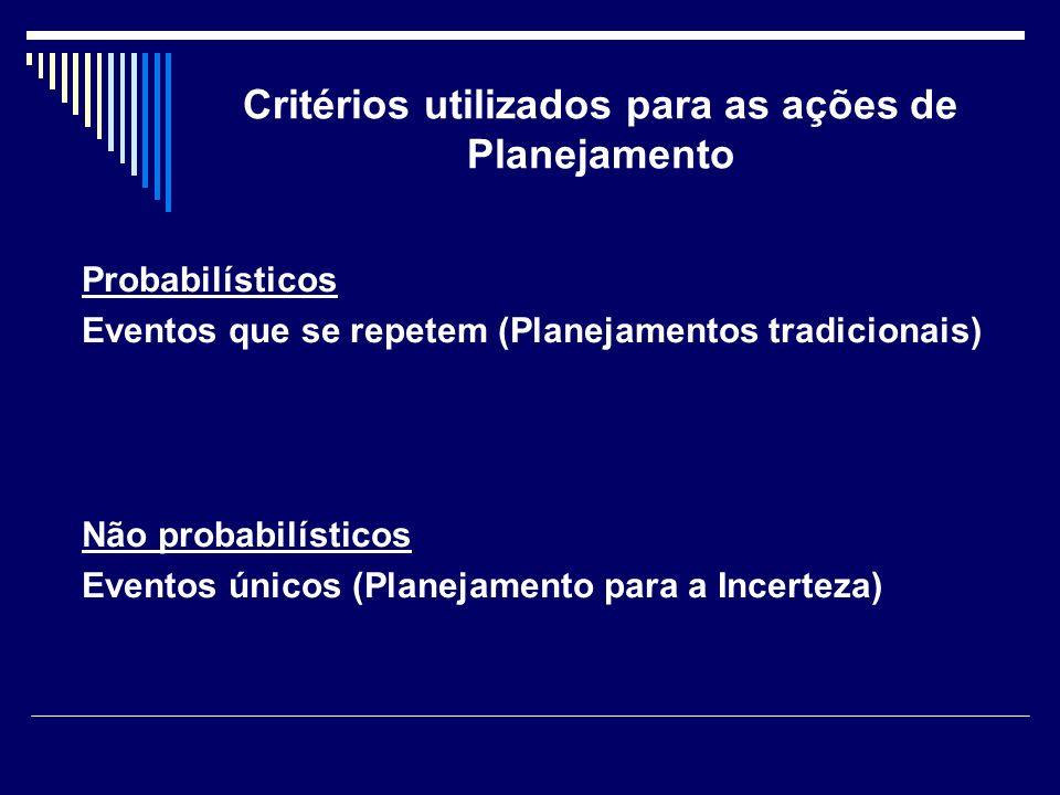 Critérios utilizados para as ações de Planejamento Probabilísticos Eventos que se repetem (Planejamentos tradicionais) Não probabilísticos Eventos úni