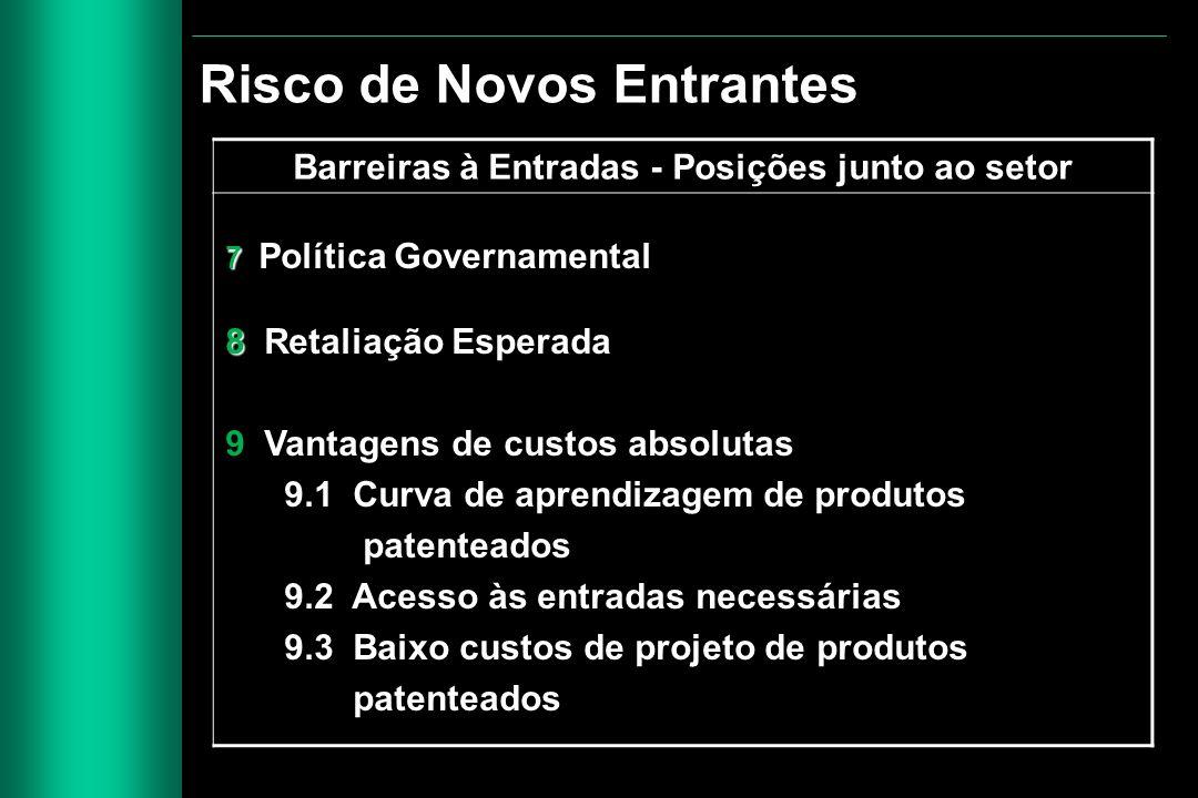 Barreiras à Entradas - Posições junto ao setor 7 7 Política Governamental 8 8 Retaliação Esperada 9 Vantagens de custos absolutas 9.1 Curva de aprendi