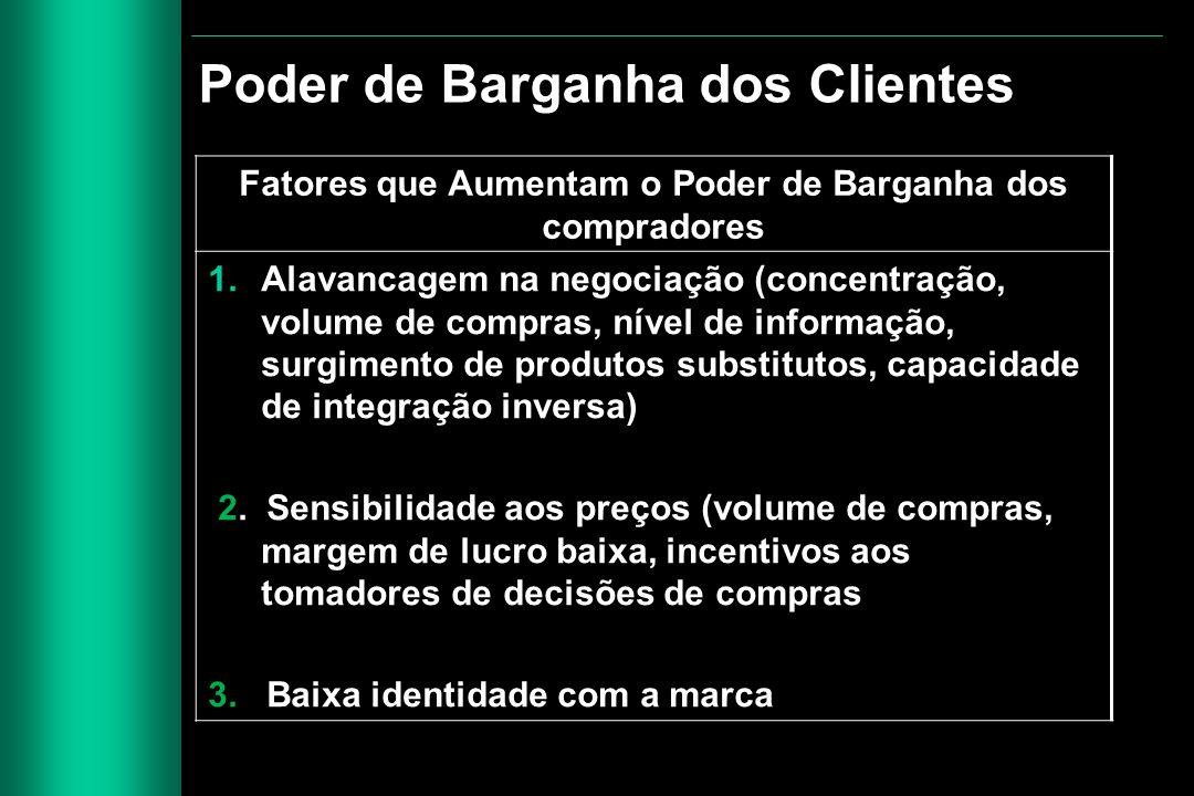 Fatores que Aumentam o Poder de Barganha dos compradores 1.Alavancagem na negociação (concentração, volume de compras, nível de informação, surgimento