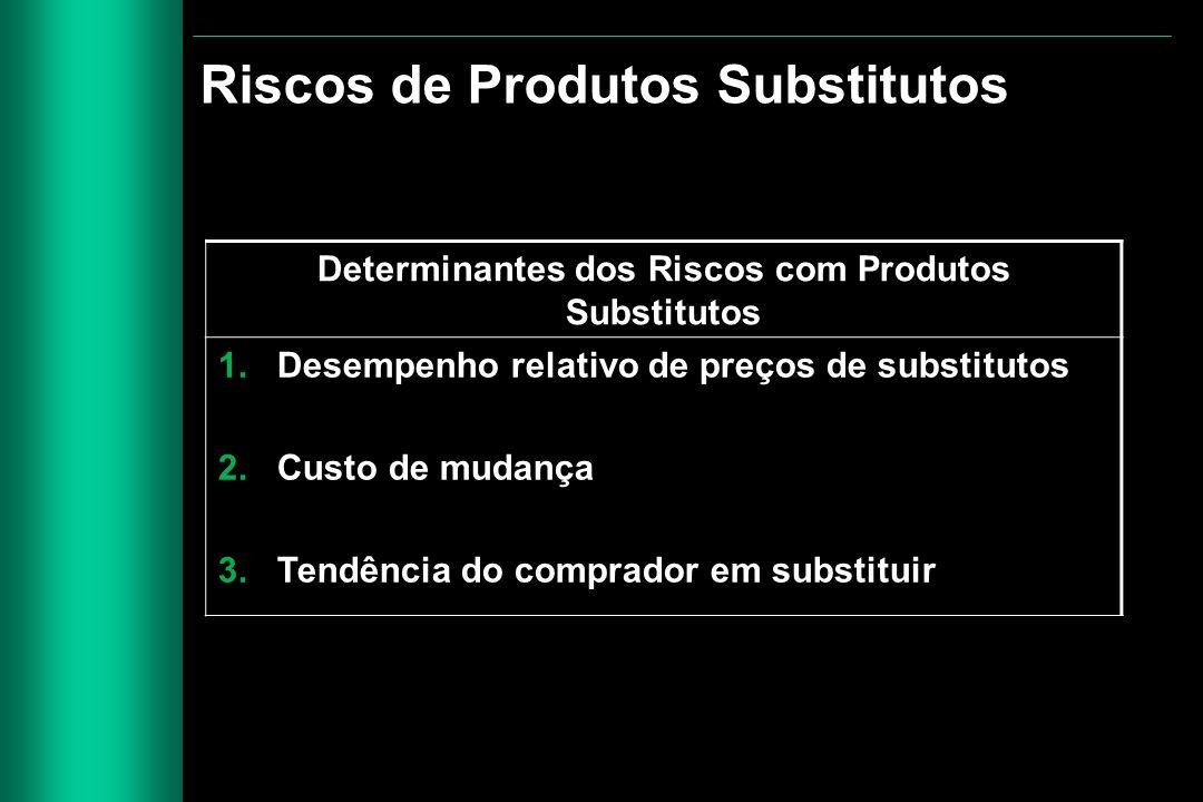 Determinantes dos Riscos com Produtos Substitutos 1. Desempenho relativo de preços de substitutos 2. Custo de mudança 3. Tendência do comprador em sub