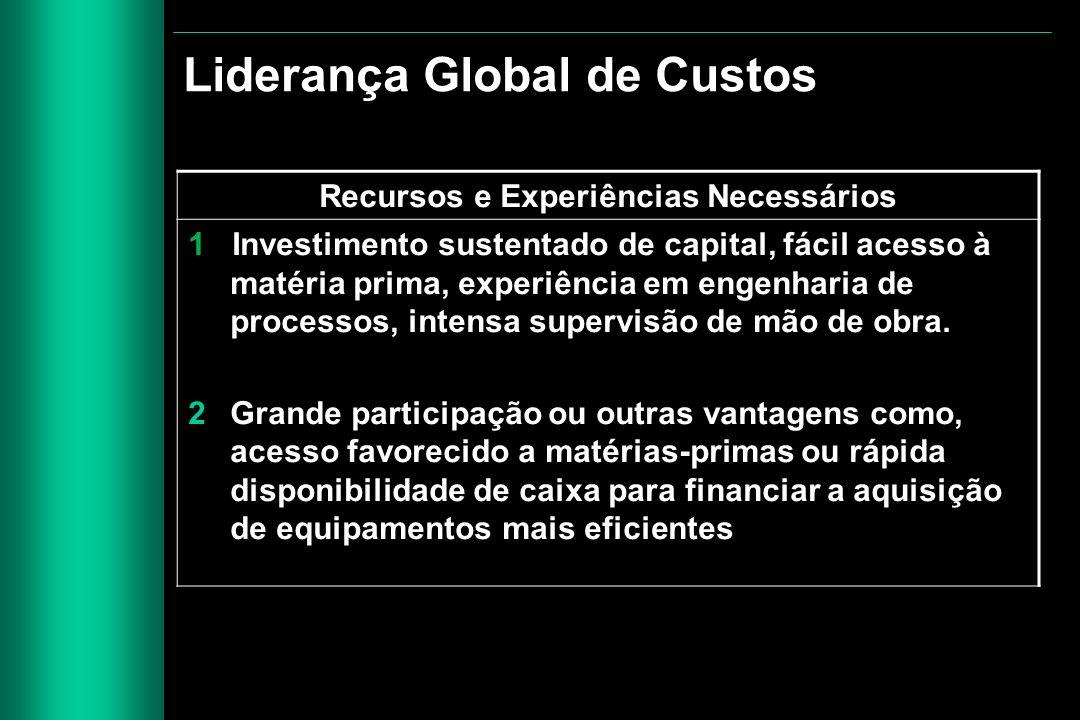 Recursos e Experiências Necessários 1 Investimento sustentado de capital, fácil acesso à matéria prima, experiência em engenharia de processos, intens