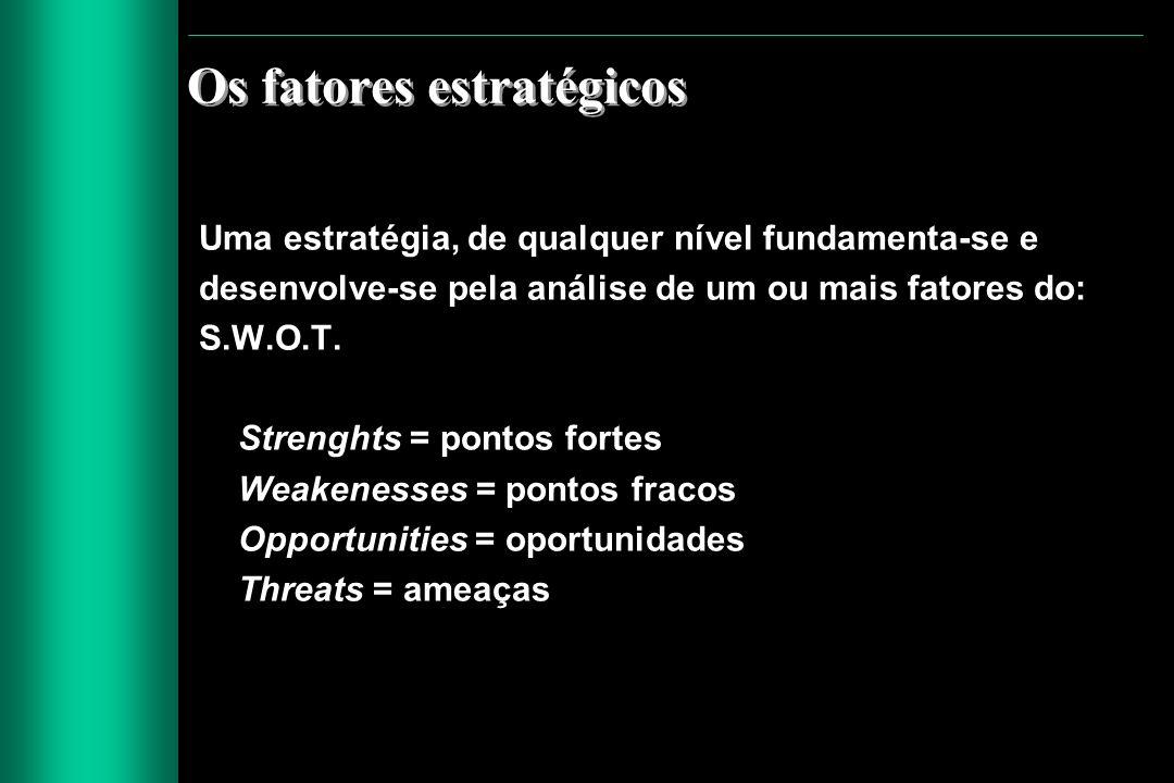 Os fatores estratégicos Uma estratégia, de qualquer nível fundamenta-se e desenvolve-se pela análise de um ou mais fatores do: S.W.O.T. Strenghts = po