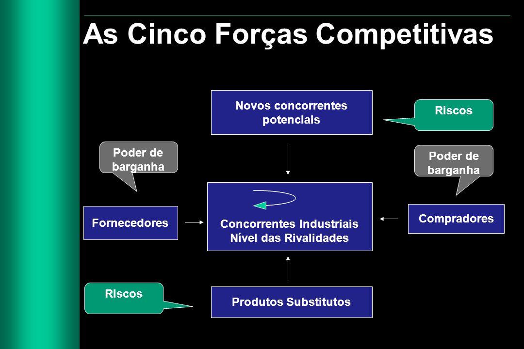 As Cinco Forças Competitivas Novos concorrentes potenciais Concorrentes Industriais Nível das Rivalidades Fornecedores Compradores Produtos Substituto