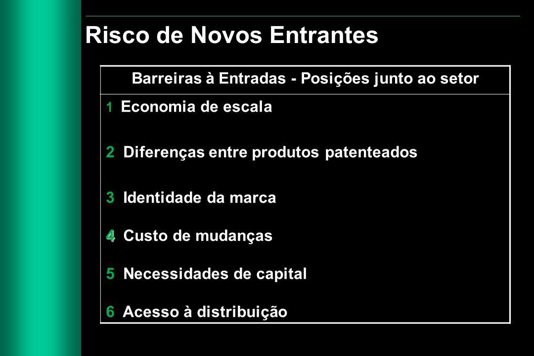 Barreiras à Entradas - Posições junto ao setor 1 Economia de escala 2 Diferenças entre produtos patenteados 3 Identidade da marca 4 4 Custo de mudança