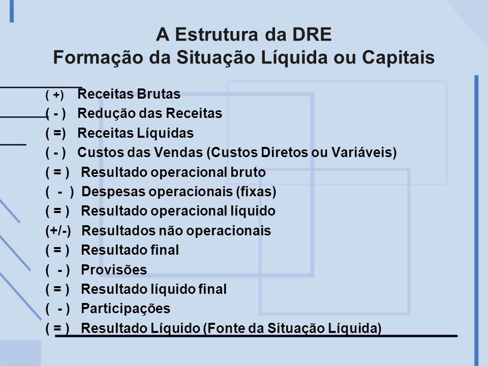 A Estrutura da DRE Formação da Situação Líquida ou Capitais ( +) Receitas Brutas ( - ) Redução das Receitas ( =) Receitas Líquidas ( - ) Custos das Ve