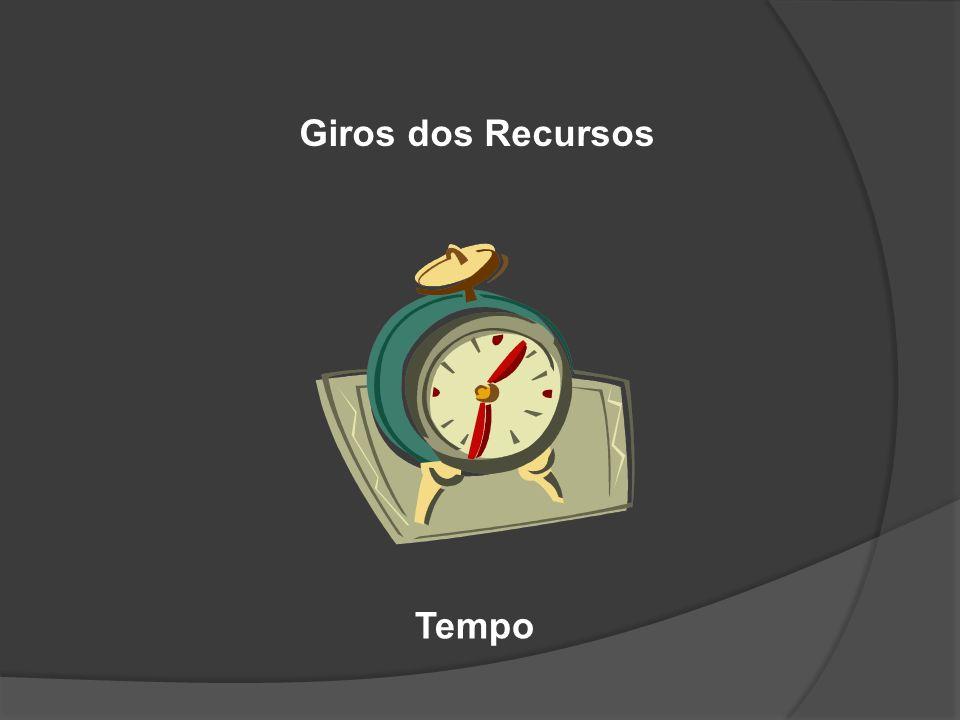 Giros dos Recursos Tempo