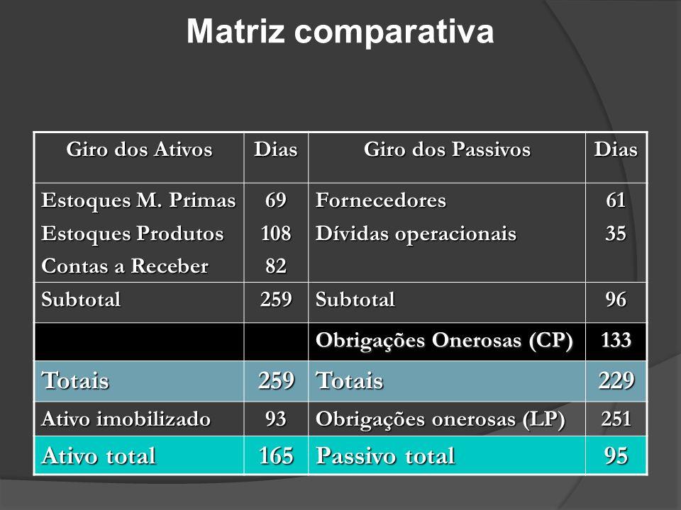 Matriz comparativa Giro dos Ativos Dias Giro dos Passivos Dias Estoques M. Primas Estoques Produtos Contas a Receber 6910882Fornecedores Dívidas opera