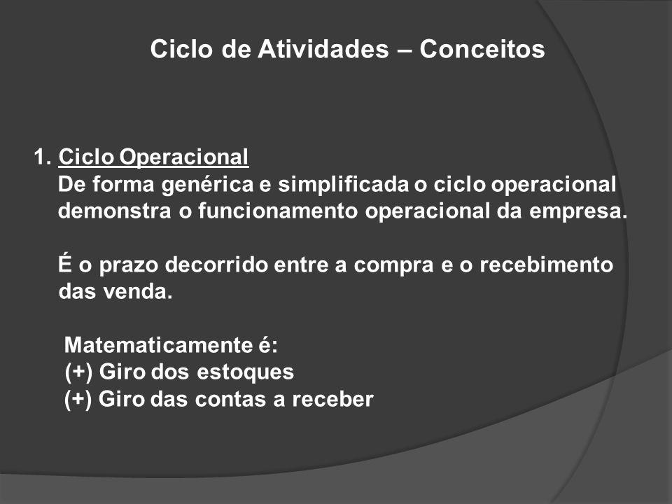 Ciclo de Atividades – Conceitos 1.Ciclo Operacional De forma genérica e simplificada o ciclo operacional demonstra o funcionamento operacional da empr
