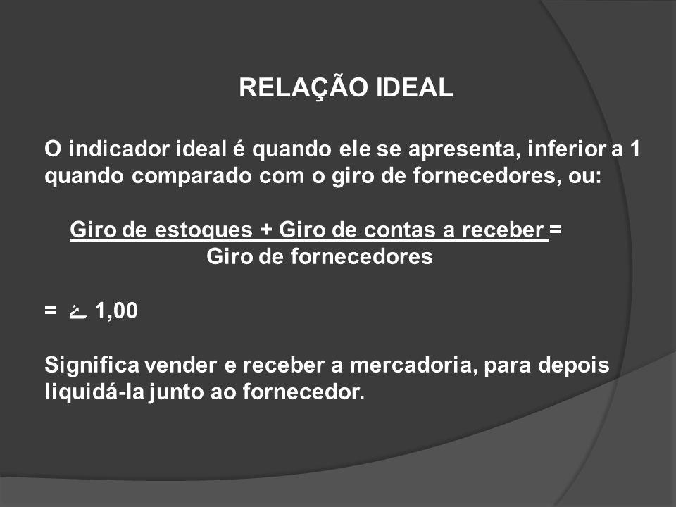 RELAÇÃO IDEAL O indicador ideal é quando ele se apresenta, inferior a 1 quando comparado com o giro de fornecedores, ou: Giro de estoques + Giro de co