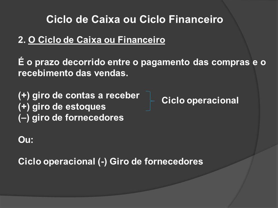 Ciclo de Caixa ou Ciclo Financeiro 2. O Ciclo de Caixa ou Financeiro É o prazo decorrido entre o pagamento das compras e o recebimento das vendas. (+)