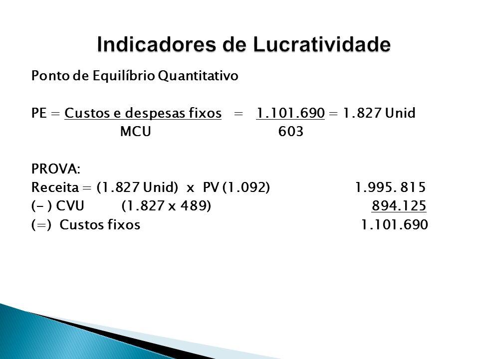 Ponto de Equilíbrio Quantitativo PE = Custos e despesas fixos = 1.101.690 = 1.827 Unid MCU 603 PROVA: Receita = (1.827 Unid) x PV (1.092) 1.995. 815 (